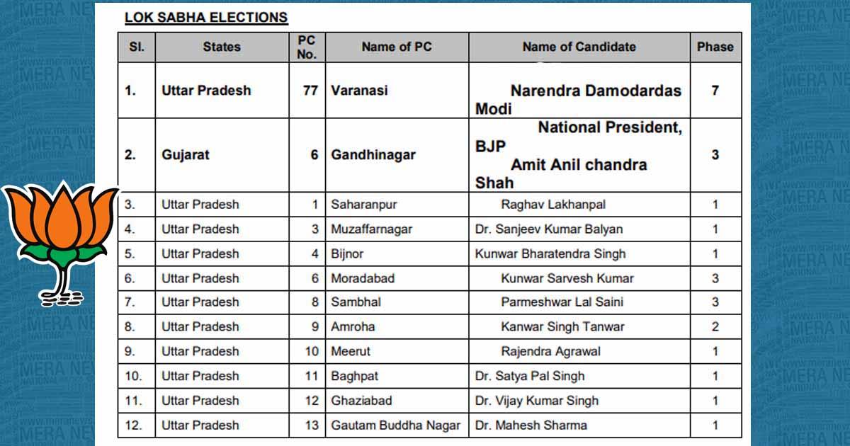 http://www.meranews.com/backend/main_imgs/1_bjp-announced-184-candidates-name-for-lok-sabha-election-201_0.jpg?77?4