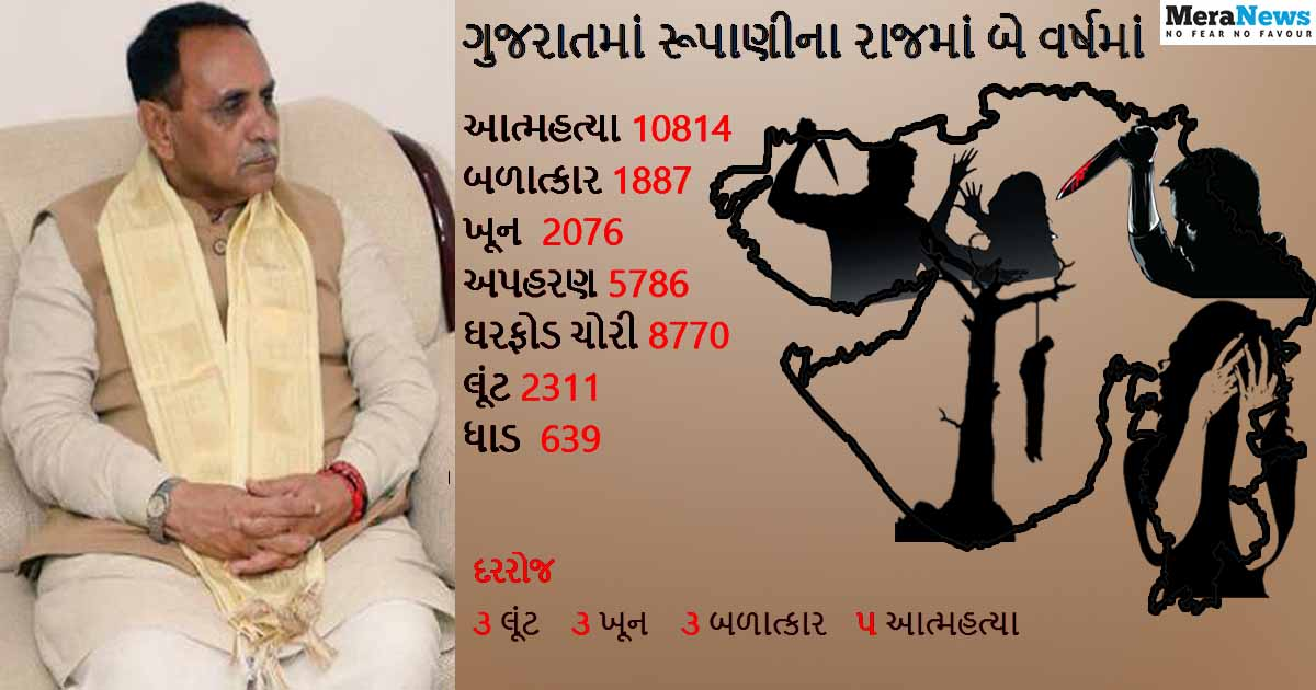 http://www.meranews.com/backend/main_imgs/gujaratcrimerate_crime-rates-rise-in-gujarat-under-the-rule-of-ahimsa-believ_0.jpg?6?33