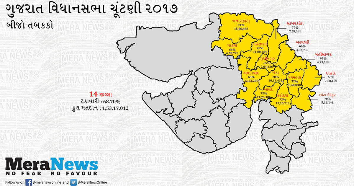 http://www.meranews.com/backend/main_imgs/gujarati-map-meranews_6870-percent-voting-recorded-in-second-phase-of-polling-in_0.jpg?3?71